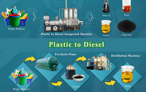 How to build a plastic to diesel plant?