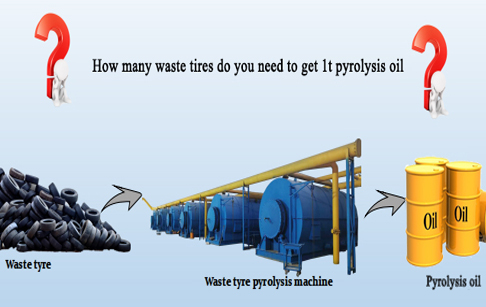 How many waste tires do you need to get 1t pyrolysis oil?