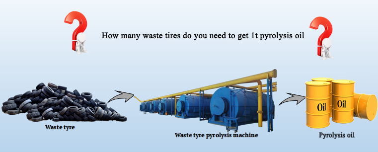 waste tire to oil pyrolysis plant