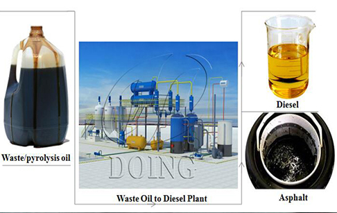 Tyre/Plastic/Rubber fuel oil to diesel oil project report
