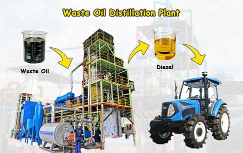 Advanced Waste Oil Distillation Plant for Sale