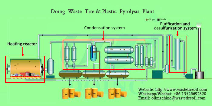 waste plastic pyrolysis plant working process