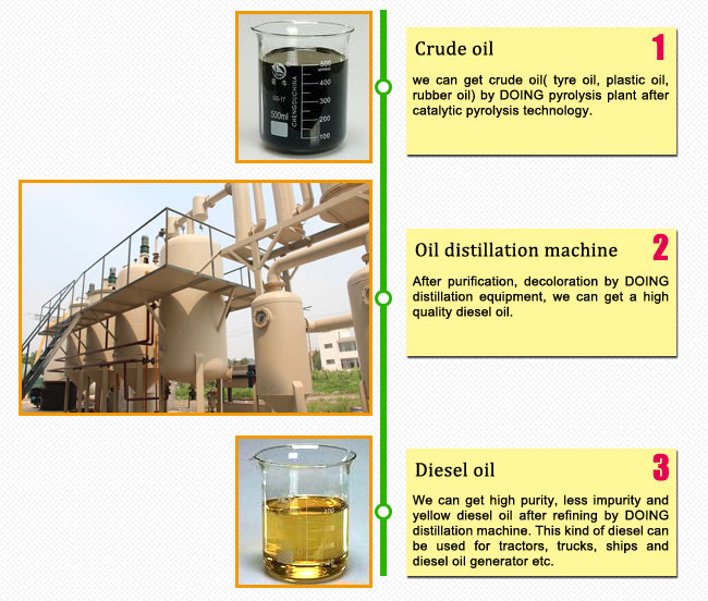 crude oil to diesel distillation machine