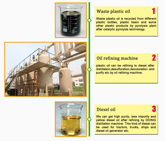 plastic oil to  diesel oil plant