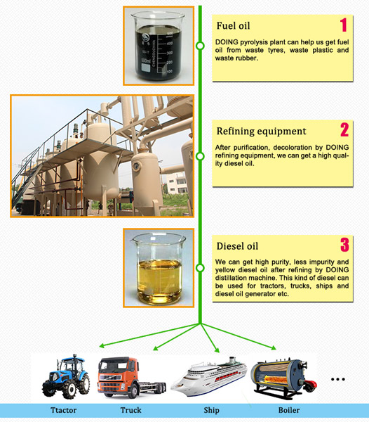 Diesel oil from distillation machine can be used for above factories