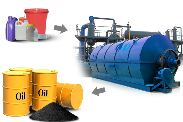 waste plastic pyrolysis oil plant