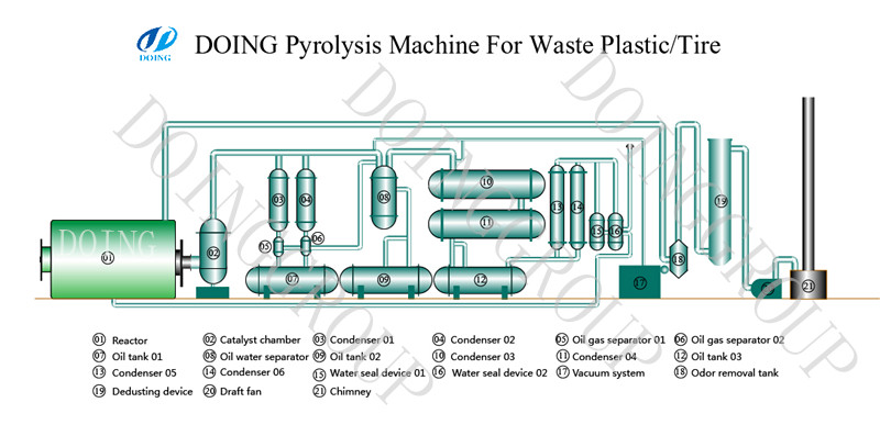 The working process of waste tire&plastic pyrolysis machine