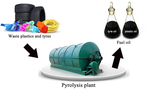 plastic&tyre to pyrolysis oil plant