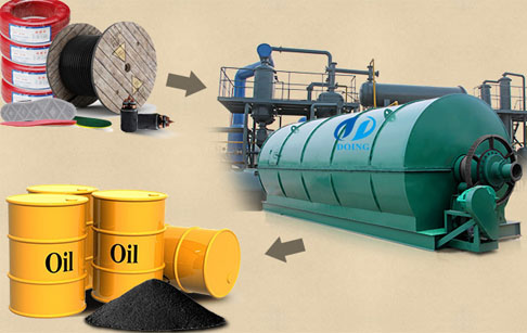 Development and research of convert plastic to oil plant