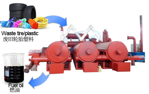 continuous pyrolysis of plastic and waste tires