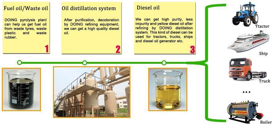 waste rubber to oil refine to diesel machine