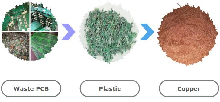 What is waste printed circuit board recycling machine