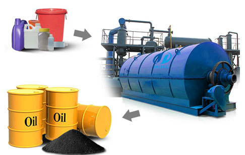 waste plastic to oil plant