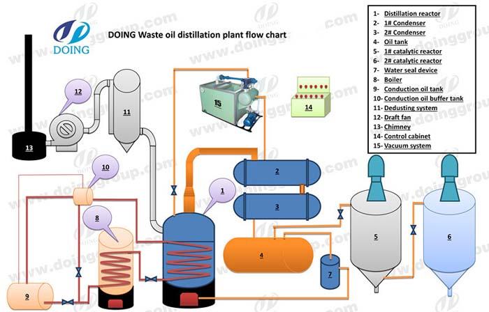 diesel machine working process