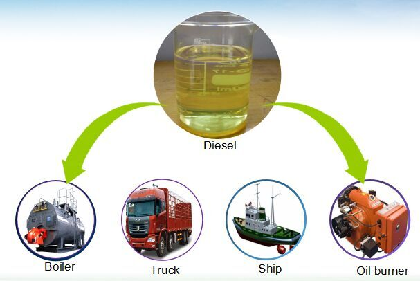 Manufacture Of Recycled Dirty Motor Oil To Diesel Plant