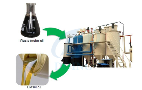 how to make diesel fuel from used motor oil waste oil
