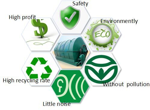 conversion waste plastic to oil