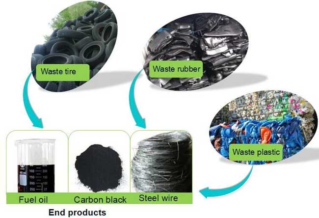 24 Hour Tire >> Manufacturer,supplier of Waste tyre recycling pyrolysis ...