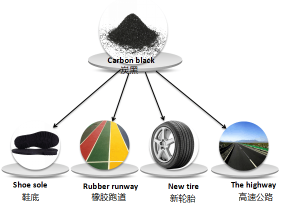 tyre recyling plant