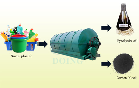 waste plastic to fuel