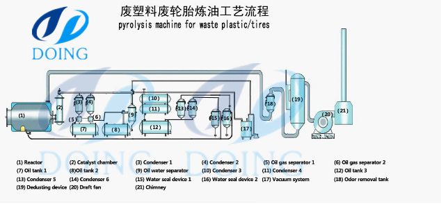 waste tire pyrolysis plant working process