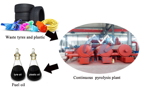 continuous waste tire to fuel oil
