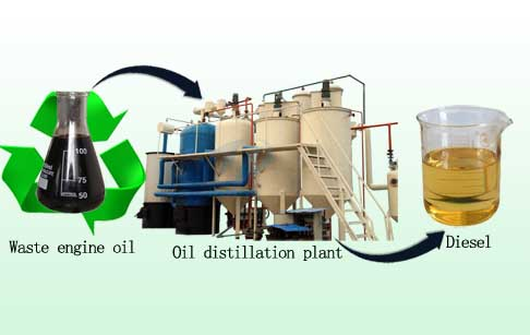 waste engine oil to diesel