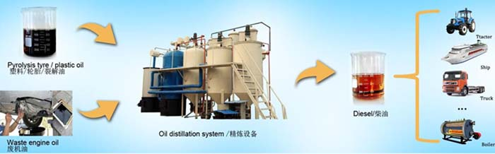 waste oil distillaiton line