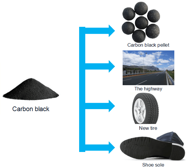 tyre recycling process cost