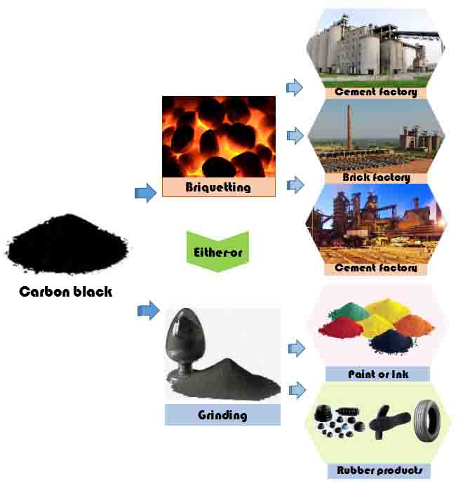 carbon black from pyrolysis plant
