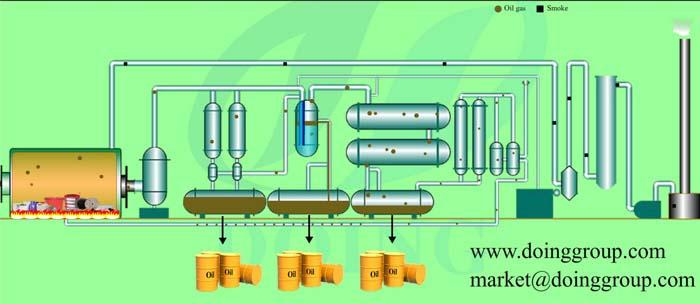 waste plastic pyrolysis plant working process