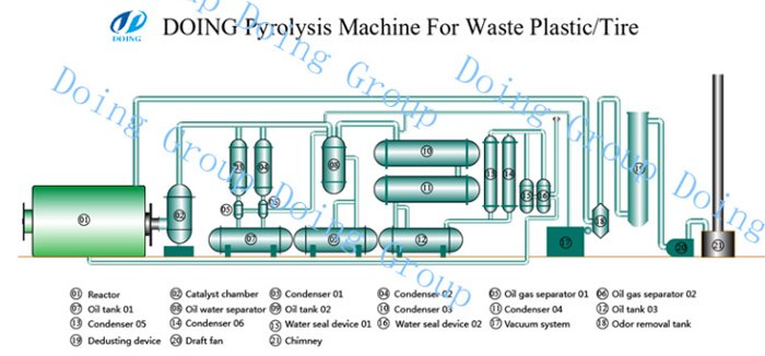 How pyrolysis works step by process waste tire /plastic?_
