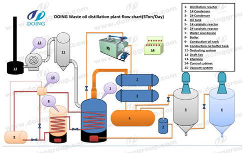 crude oil refinery process flow diagram waste oil distillation rh m wastetireoil com Refining Process Flow Chart Refining Process Flow Chart