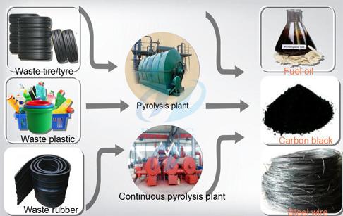Tyre pyrolysis carbon black properties ?_Waste Tire/Plastic