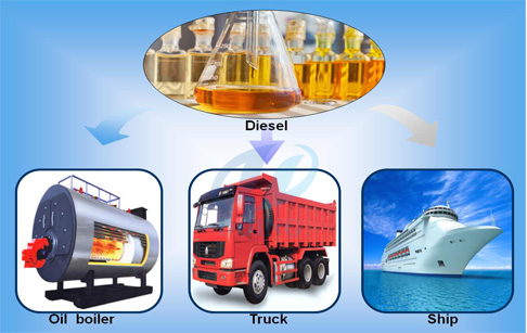 diesel fuel application