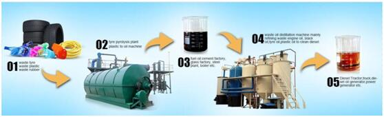 plastic pyrolysis to diesel