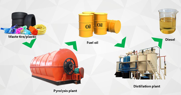 What is different between diesel fuel and kerosene fuel?_