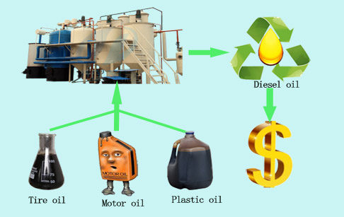 waste engine oil recycling