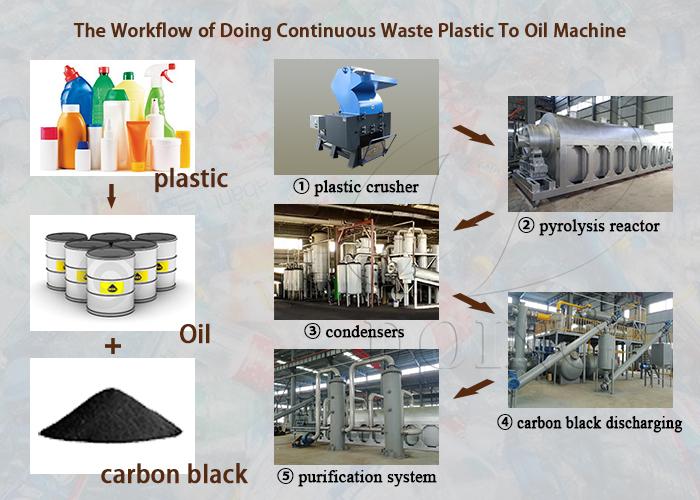 plastic pyrolysis to oil machine