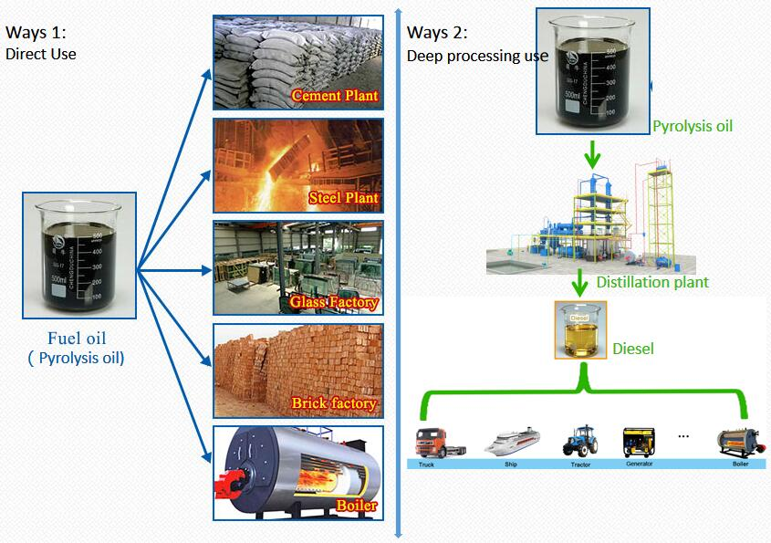 tyre pyrolysis oil from tyre recycling